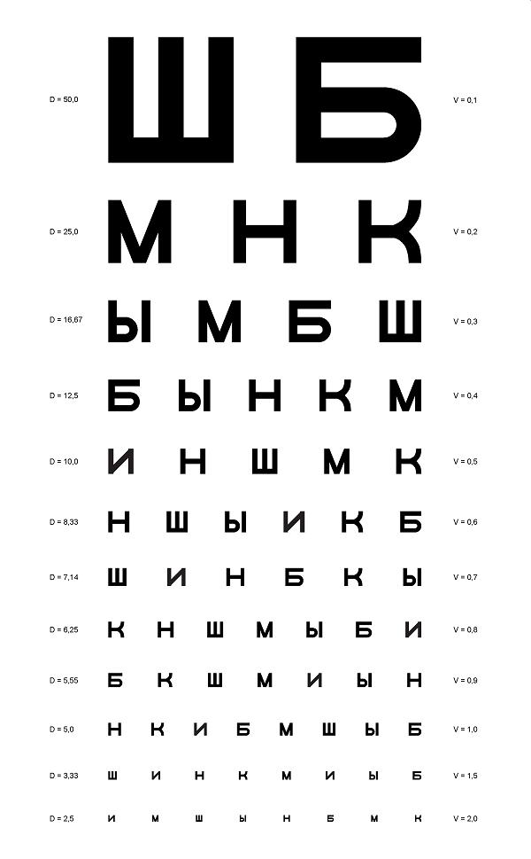Плакат Таблица Сивцева для проверки зрения