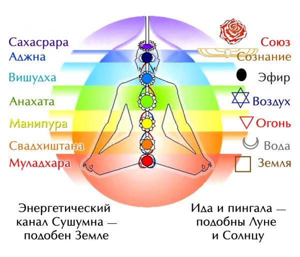 Плакат восточная медицина. Чакры человека (вариант 3)