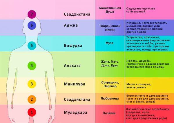 Плакат восточная медицина. Чакры человека (цветной плакат)
